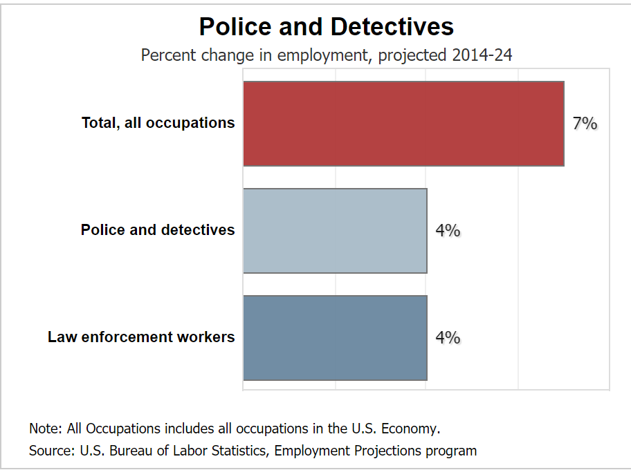 Average employment outlook for a Johnson City cop
