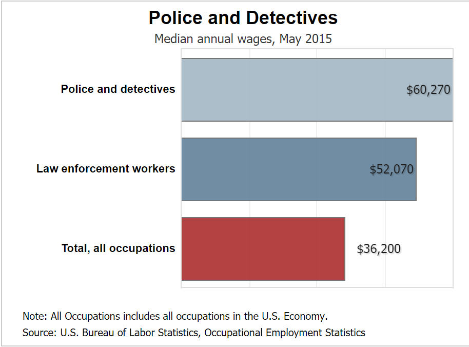 Average pay for a Washington cop